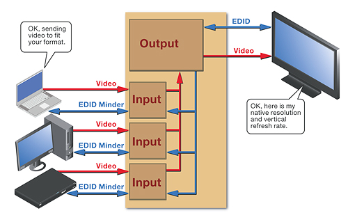 Understanding EDID - Extended Display Identification Data | Extron