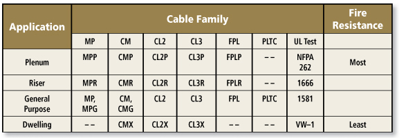 Cable marking designations for NEC application categories and their corresponding UL test specification