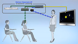Classroom AV Support for Assistive Listening Video