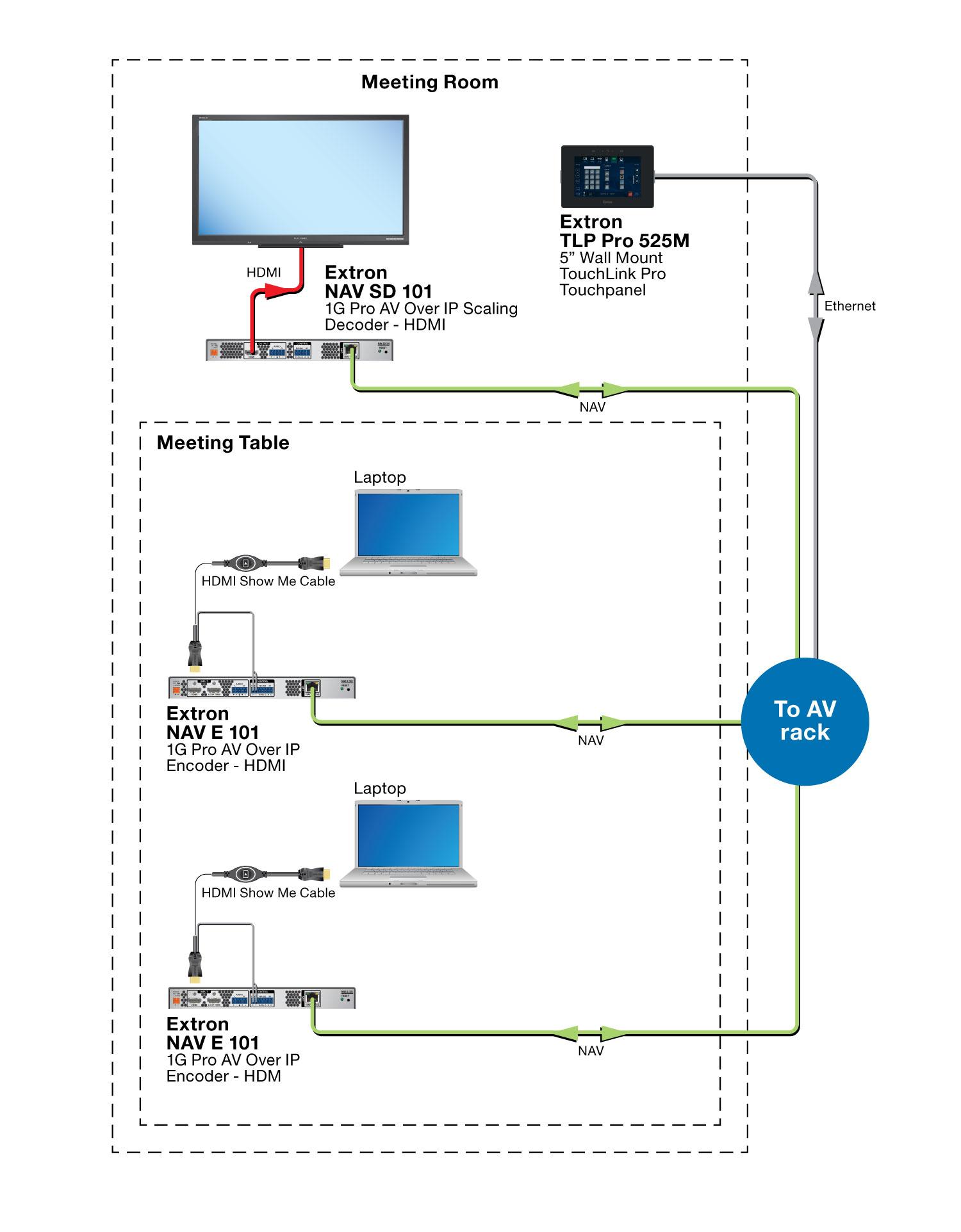 NAV Pro AV over IP | Extron