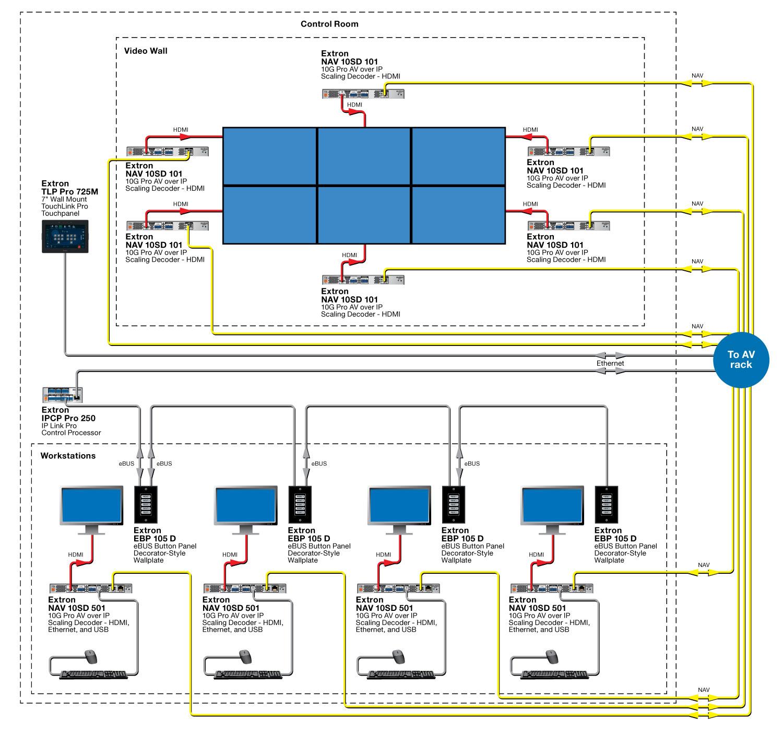 NAV Pro AV over IP   Extron