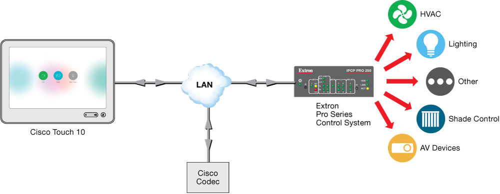 Integrate IP Link Pro control processors with Cisco Telepresence Touch 10