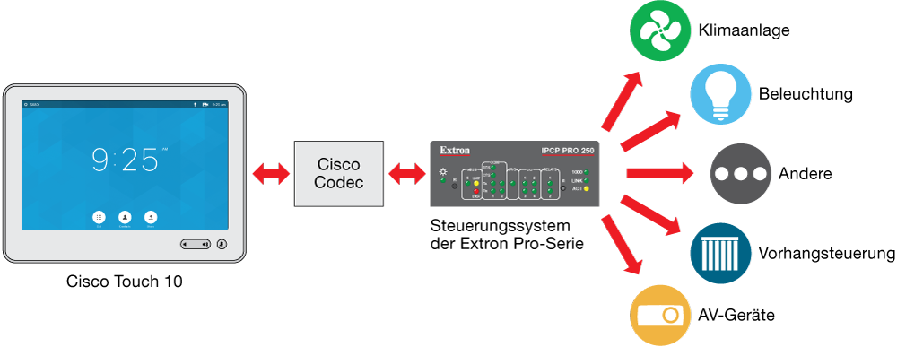 Diagramm Cisco Touch