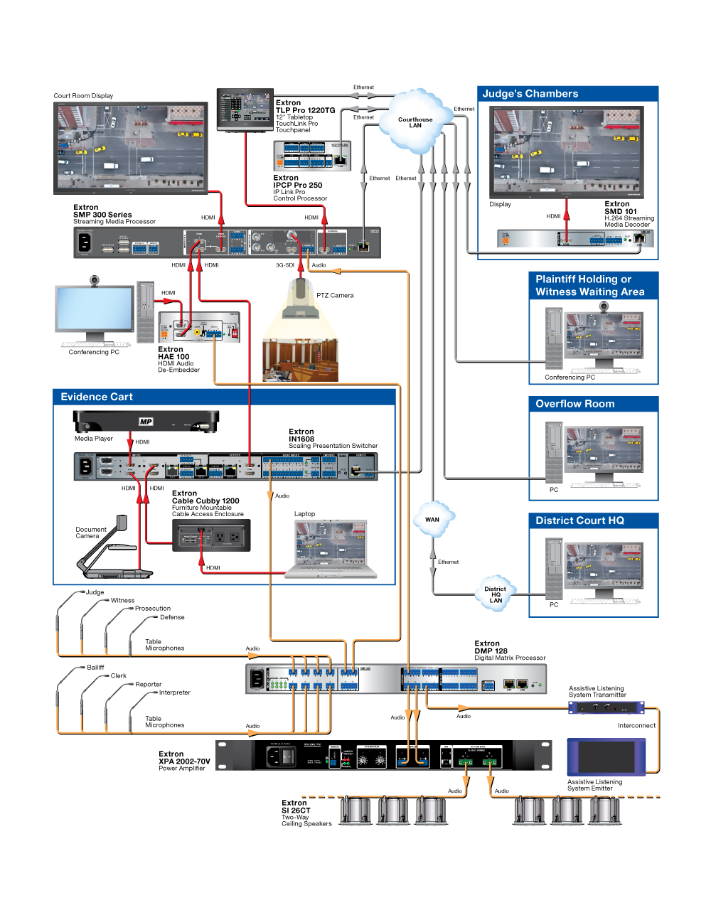 Courtroom Recording System Diagram