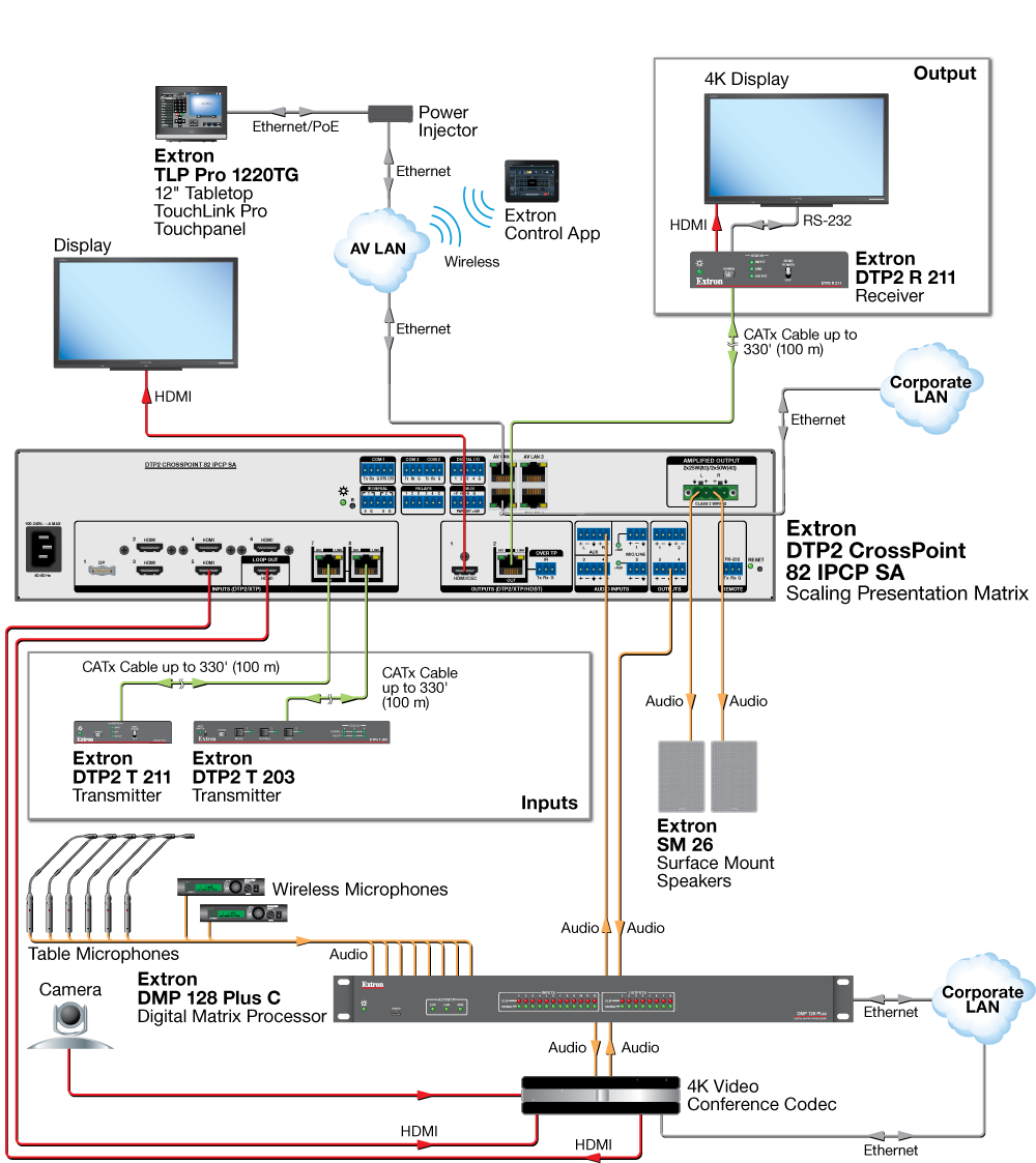 DTP2 CrossPoint 82 Application Diagram