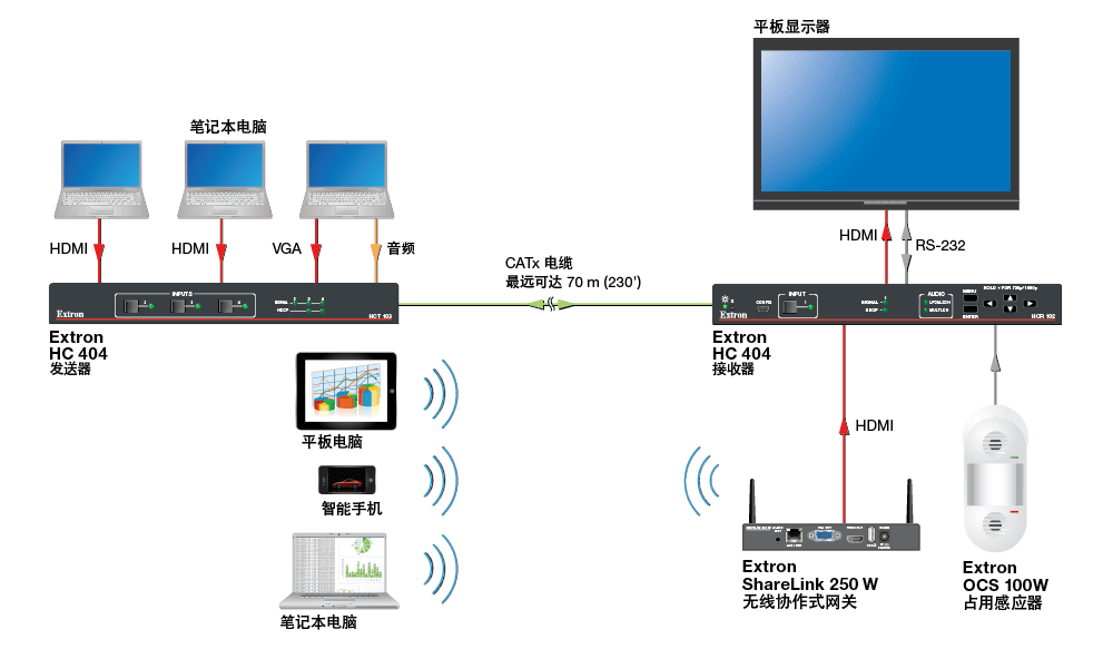 HC 404 - Wired and Wireless BYOD