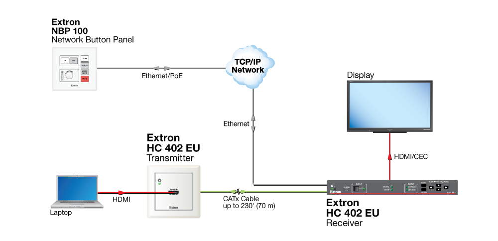 HC 402 EU - Printable Version | Extron