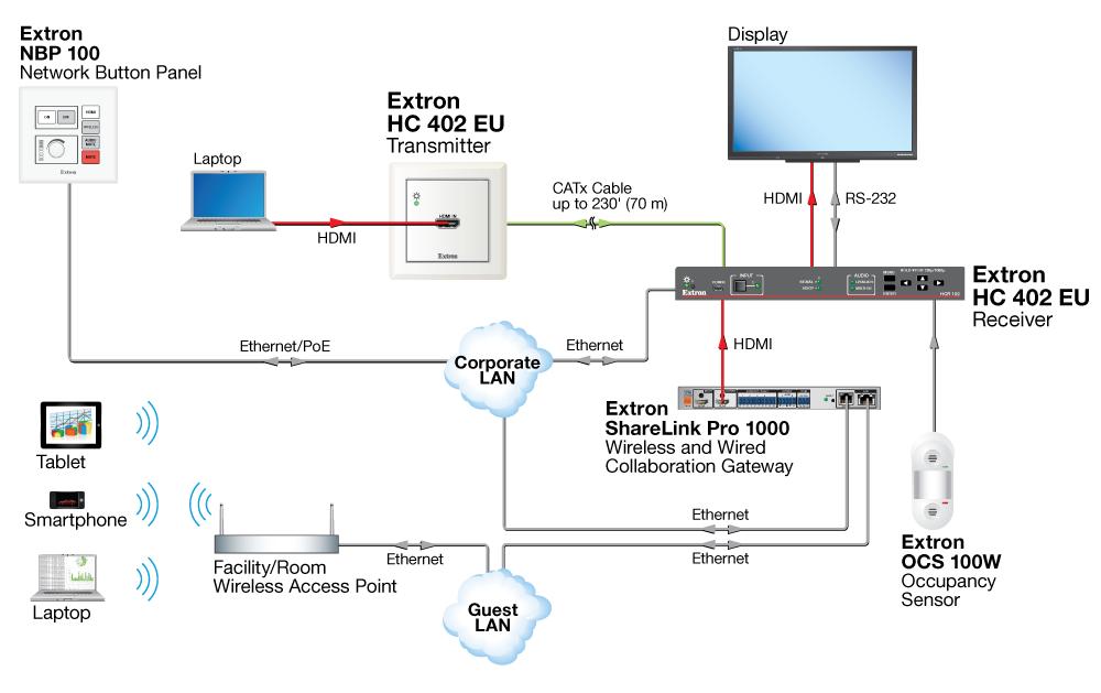 HC 402 EU - Printable Version | Extron
