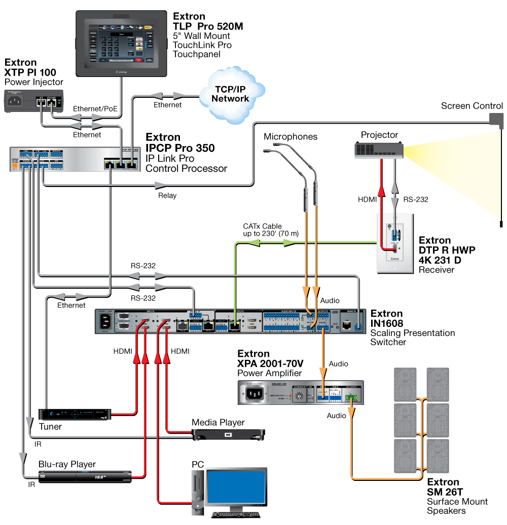 Modbus 485 Wiring Fieldserver Diagram Ipcp Pro Printable Version Extron Com Connection Color Code 1000x1036
