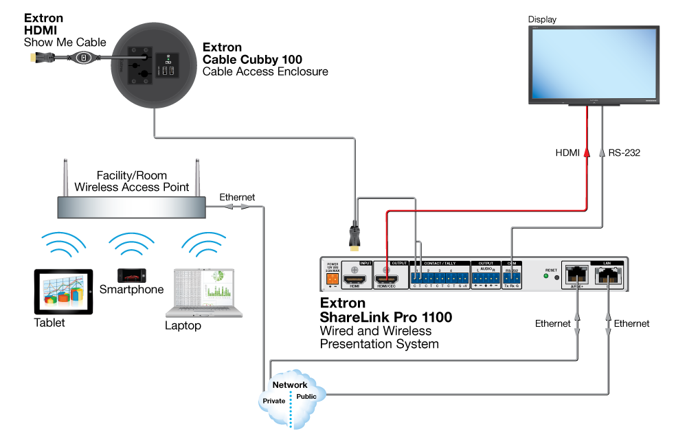 ShareLink Pro 1100 Application Diagram