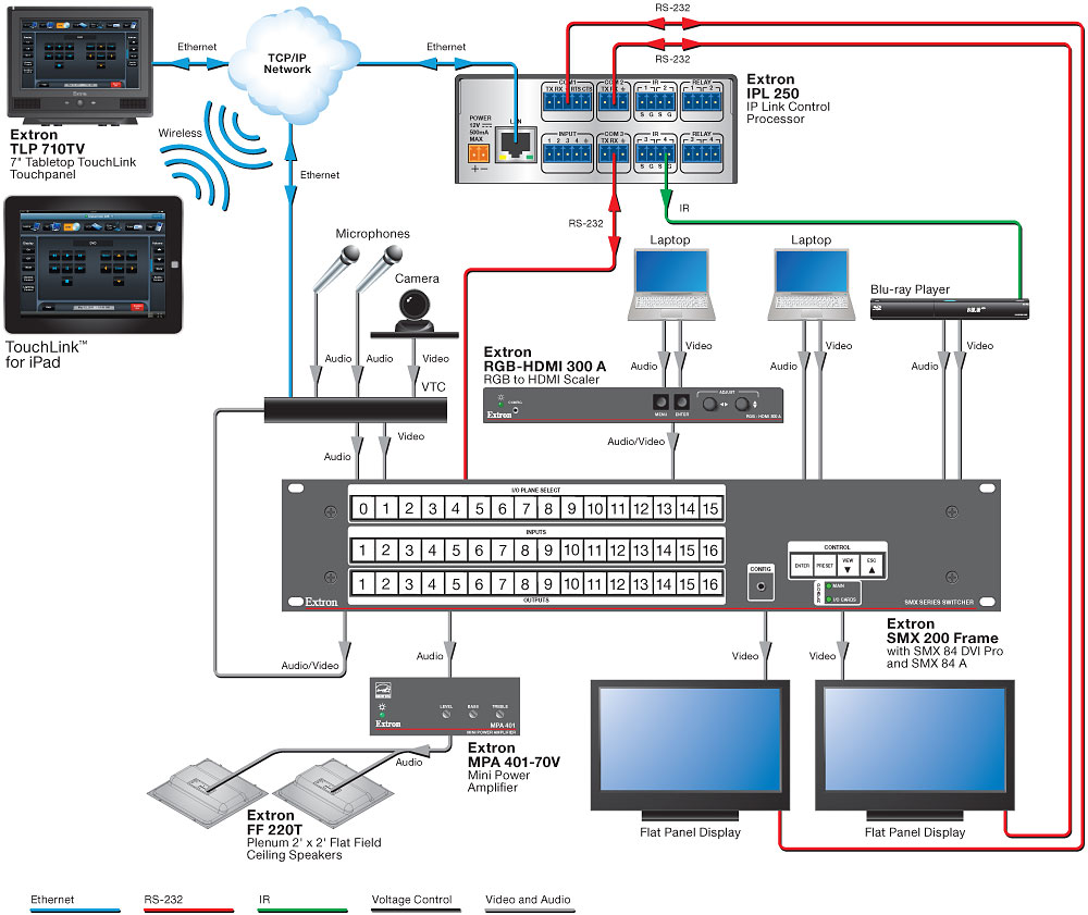 Simple Video Conference Room Application Diagram