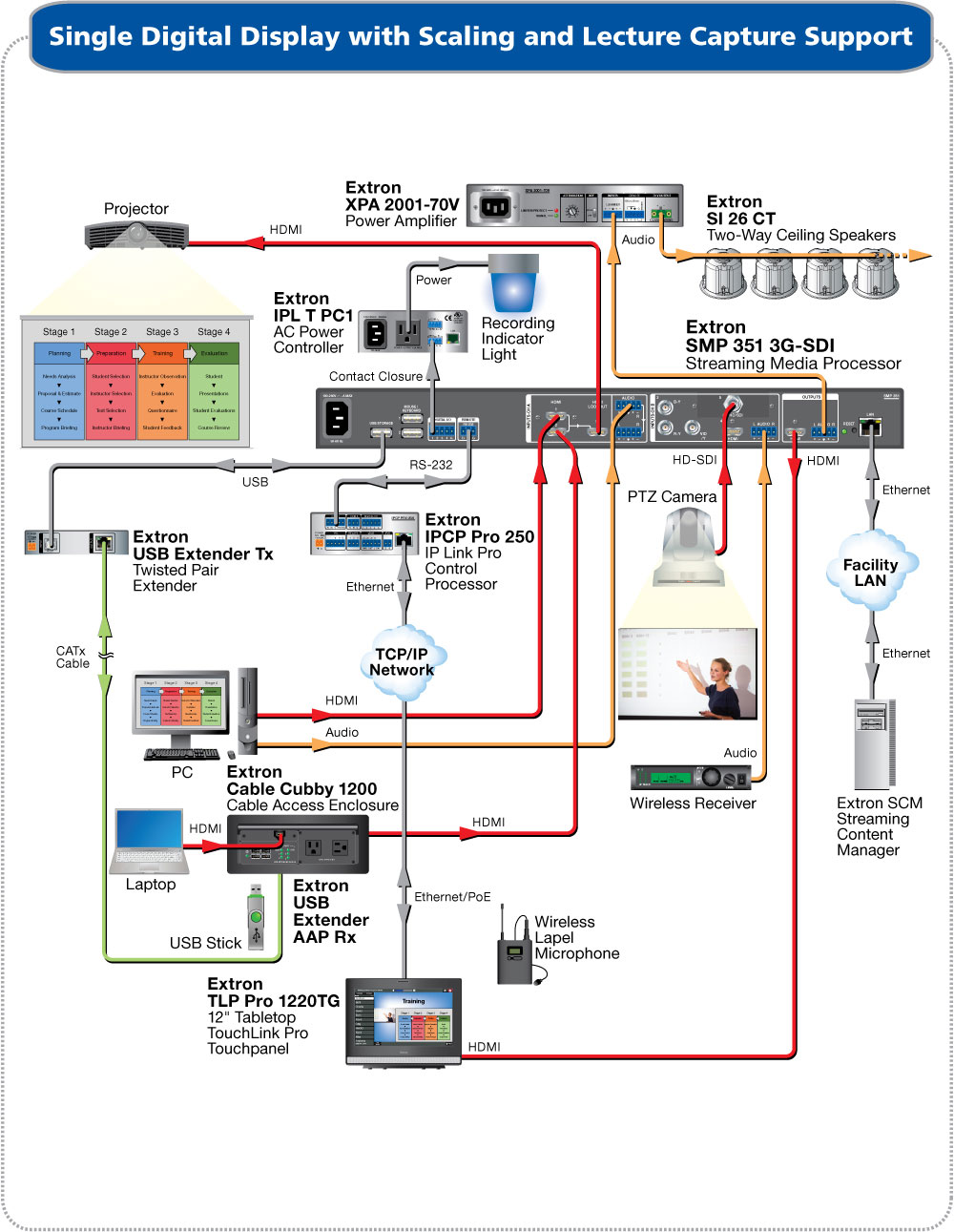 capturelecture_smp351 sm application diagram downloads extron extron wiring diagram at pacquiaovsvargaslive.co