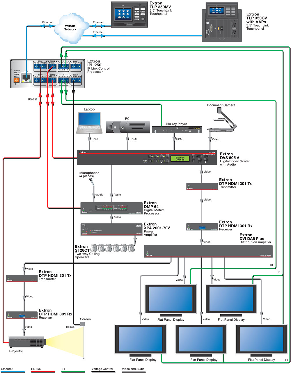 Boardroom Extron Audio And Video Amplifier Diagram Electronic Design System