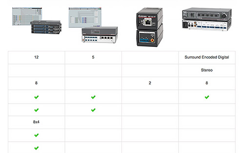 Compare Audio DSP Features