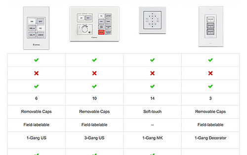 Compare eBUS Button Panel Features