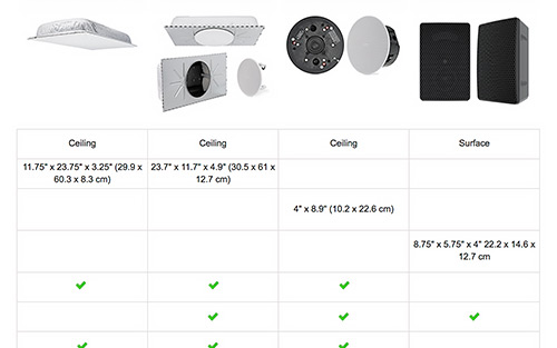 Compare Speaker Features