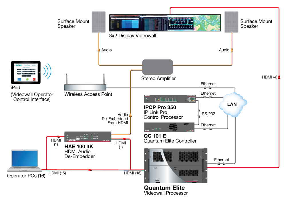 16 operator PCs connect to the Quantum Elite Videowall Processor HDMI inputs.