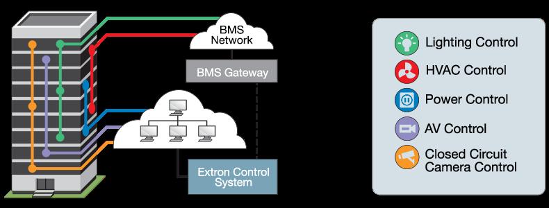 Building Management Systems | ExtronExtron