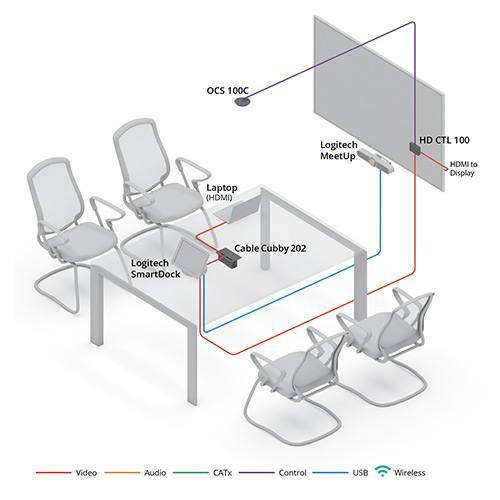 Huddle Room with Logitech Smartdock diagram view