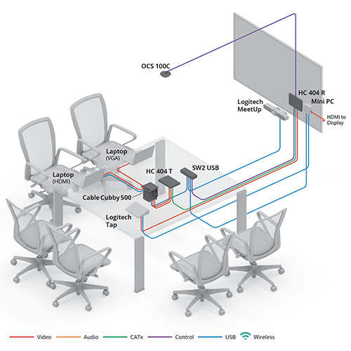 Meeting Room with Logitech Meetup and Tap diagram view