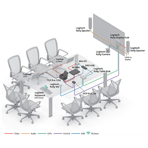 Meeting Room With Logitech Rally diagram view
