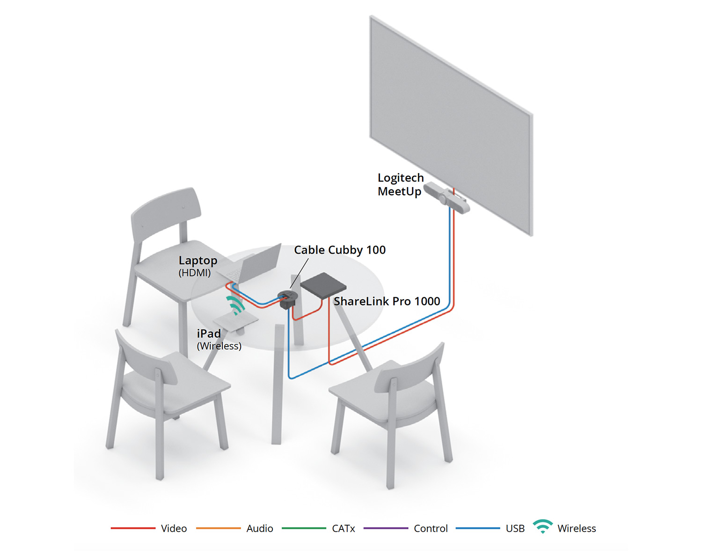 Extron and Logitech | Extron