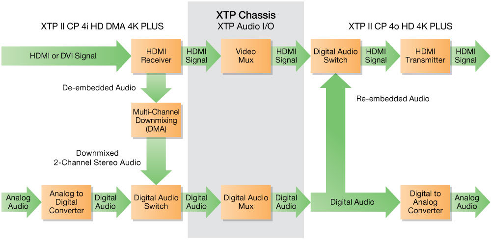 Audio Signal Routing and Management