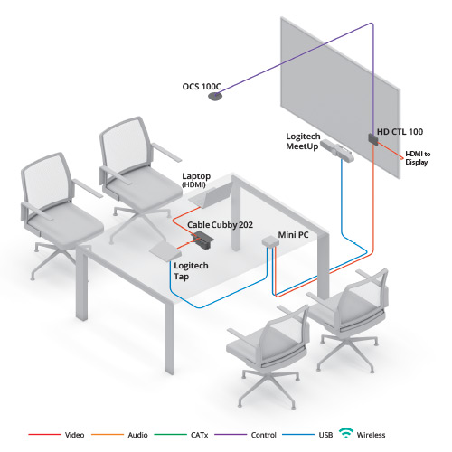 Huddle Room with Logitech Tap diagram view