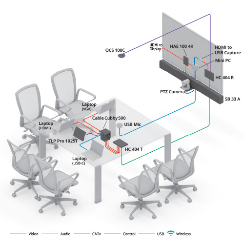 Meeting Room diagram view