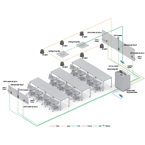 Training Room diagram view