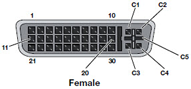 Enhanced Video Connector-EVC Pin Configurations