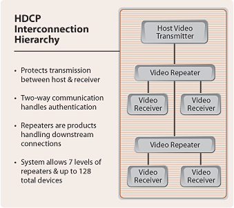 A diagram illustrating how the sources, sinks, and repeaters are interconnected in an HDCP system., along with a list of benefits.