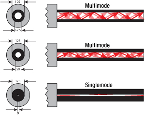Figure 1 - Optical fiber cores compared