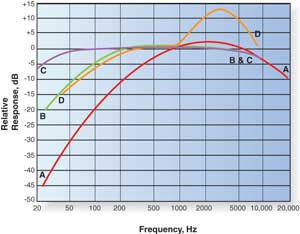 The Mysterious Loudness Control: What Does It Do? | Extron