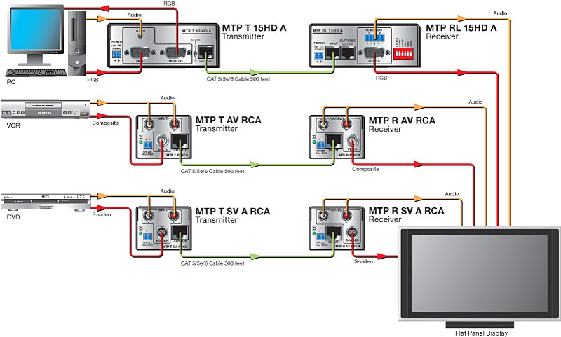A point-to-point system using Extron MTP Series transmitters and receivers