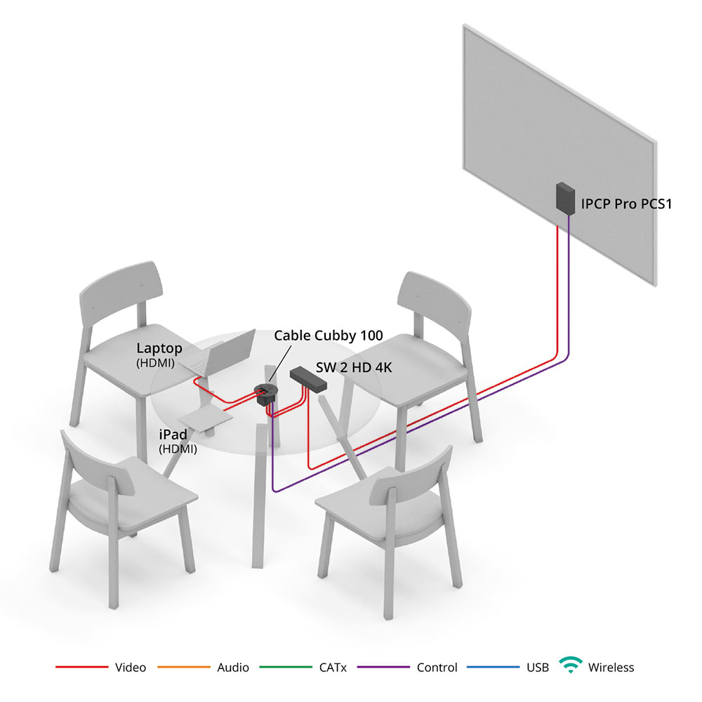 Collaborative Systems Extron Campus Cable Television System Tv Definition And Diagram View