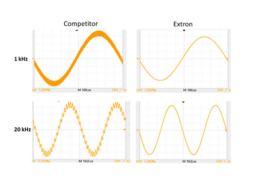 Graphs showing the audio waveform of a conventional Class D amplifier acting as a carrier for high frequency distortion. The same graphs of an Extron amplifer show no distortion.