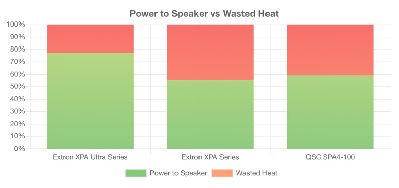 A graph showing the Power to Speaker vs Wasted Heat