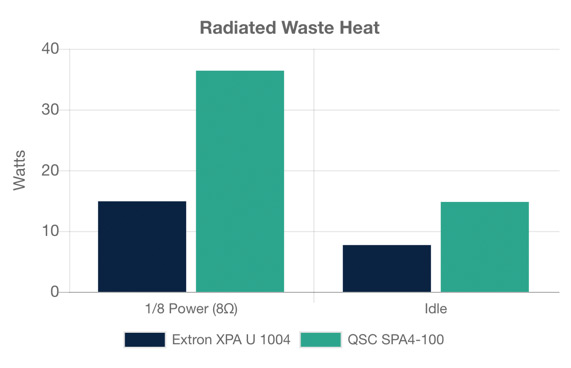 A graph showing Radiated Waste Heat between the Extron XPA U 1004 and QSC SPA4-100.