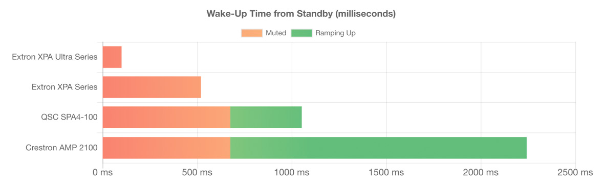 A graph showing Wakeup Time From Standby.