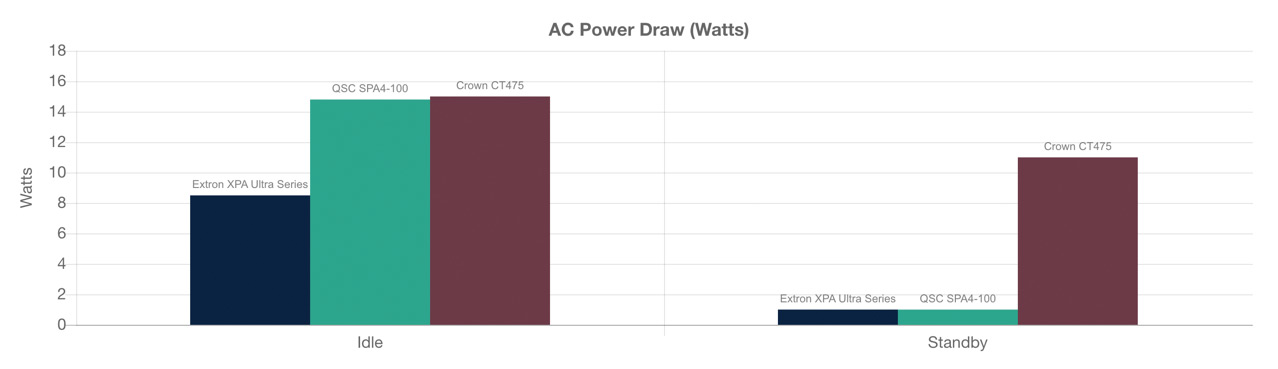 A graph showing AC Power Draw in Watts.